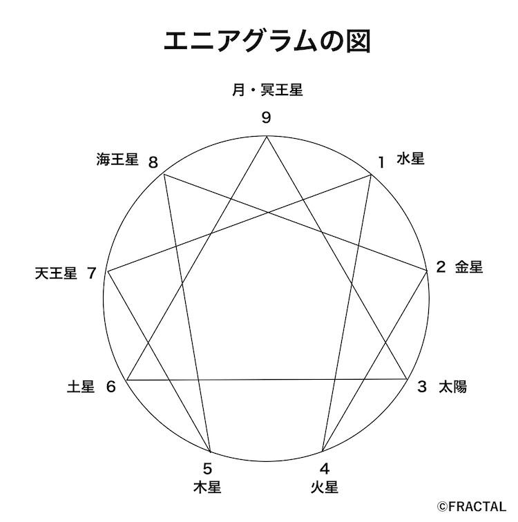 エニアグラムの図