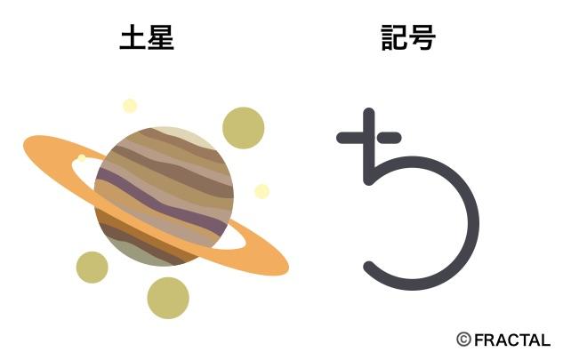 土星の意味と記号