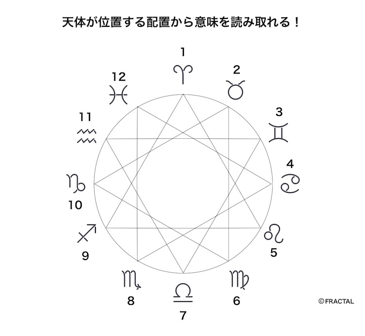天体と星座(サイン)の関係