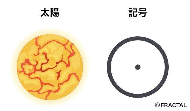 太陽の意味と記号