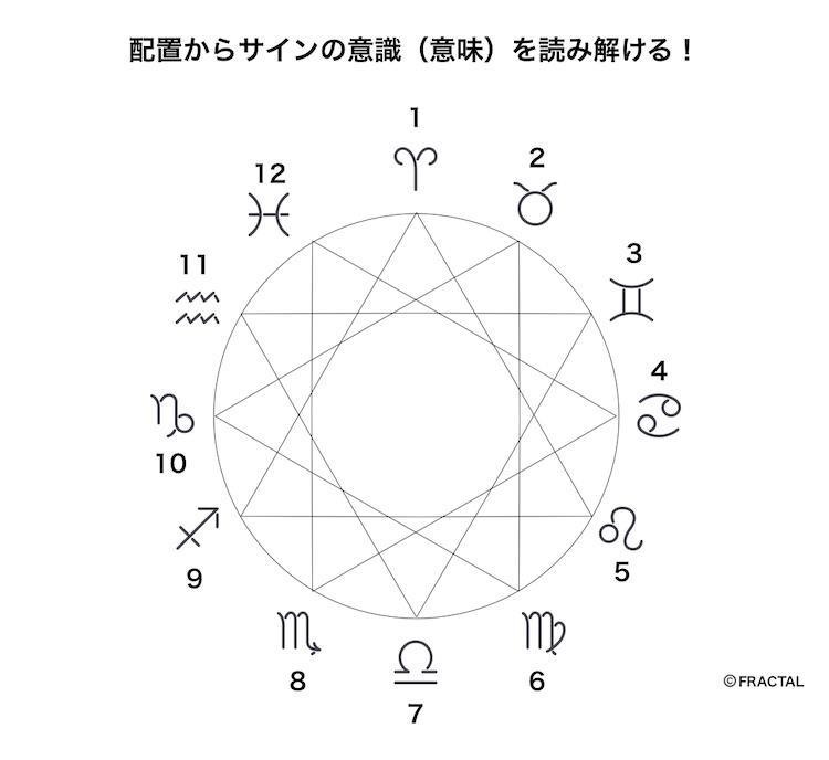 星座(サイン)の性格の傾向を読み解く