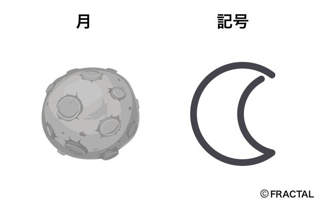 月の意味と記号