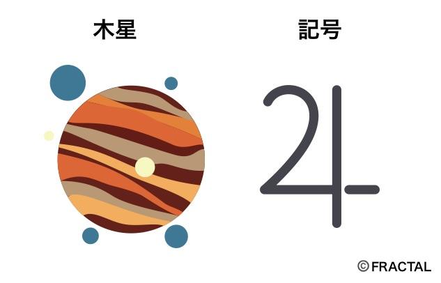 木星の意味と記号