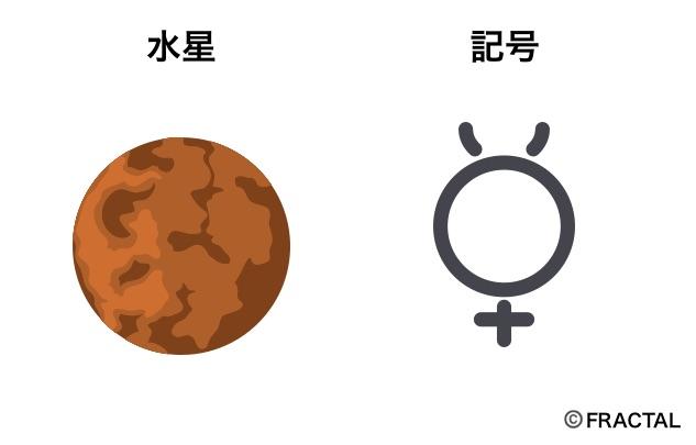 水星の意味と記号