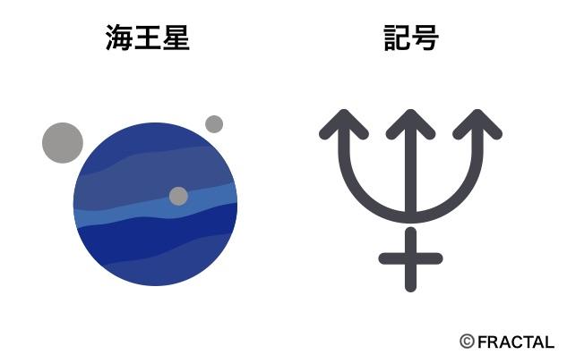 海王星の意味と記号
