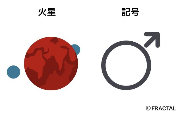 火星の意味と記号