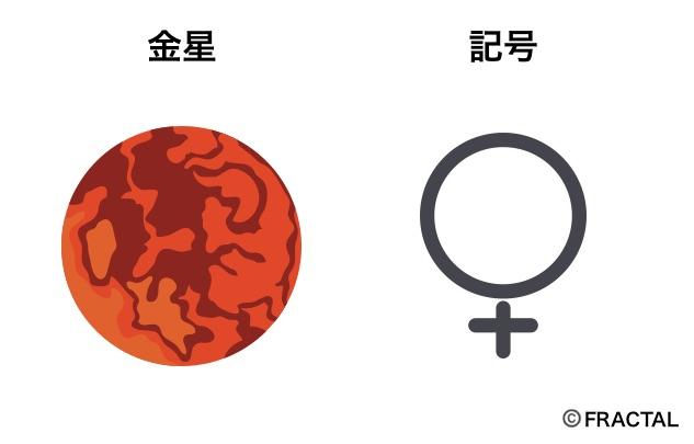 金星の意味と記号