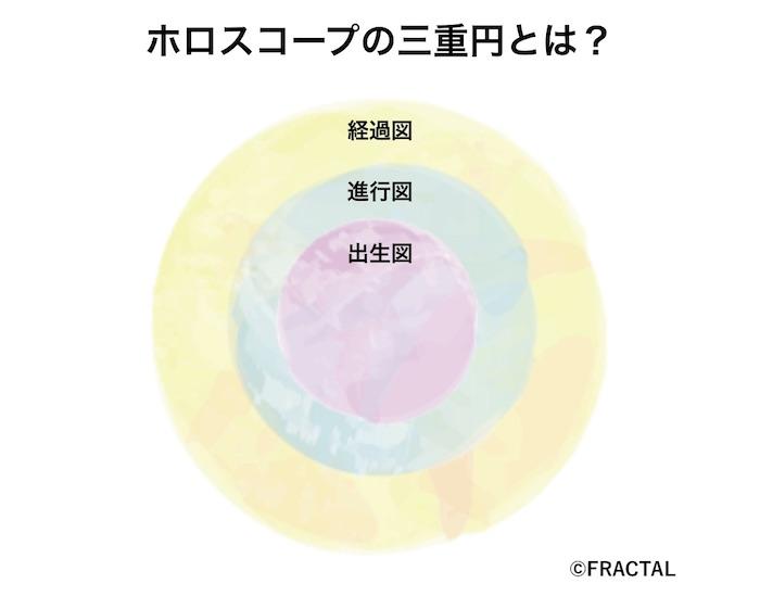 ホロスコープ三重円とは