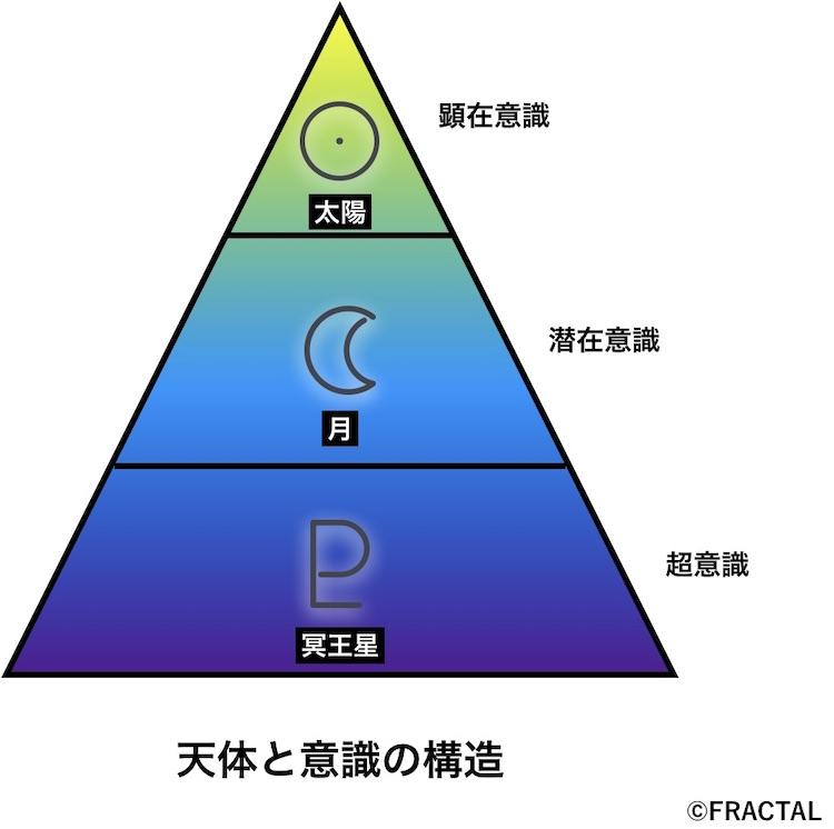 冥王星と意識の構造