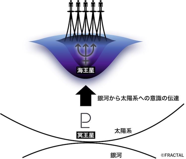 冥王星の役割