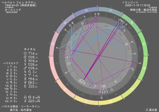 占星術作成ソフト②