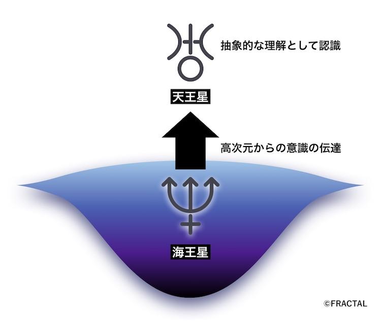 海王星と天王星の関係