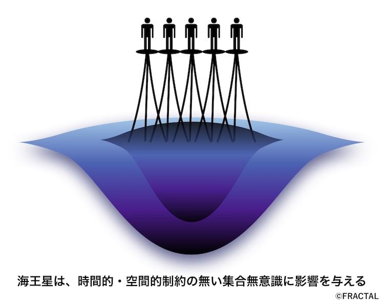 海王星の与える影響