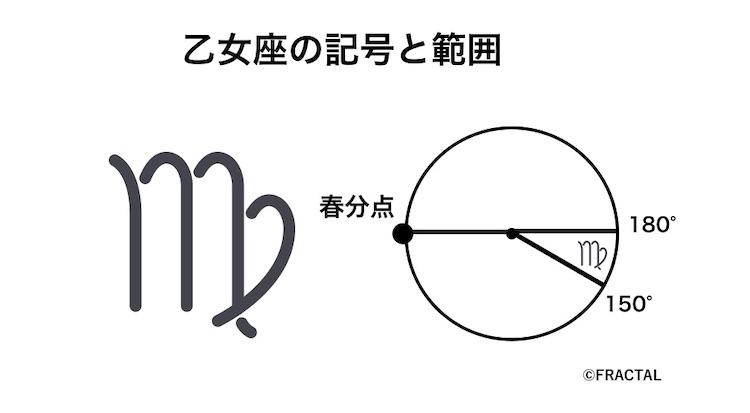 乙女座の記号