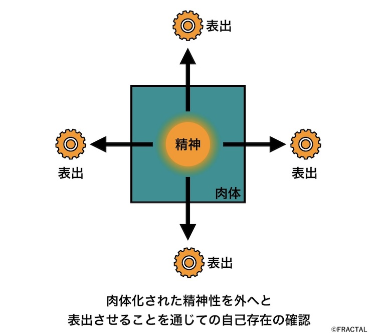 双子座の役割