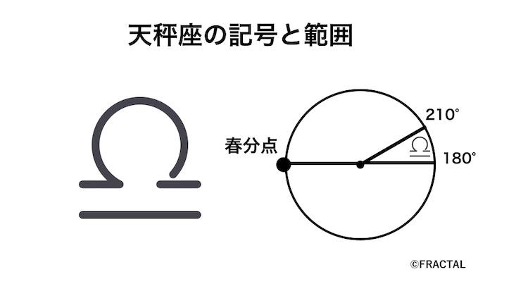 天秤座の記号