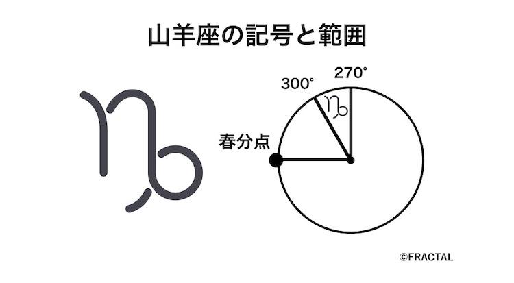 山羊座の記号