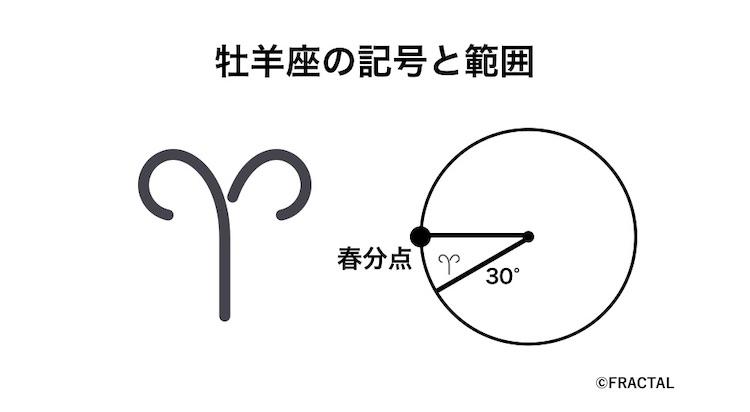 牡羊座の記号