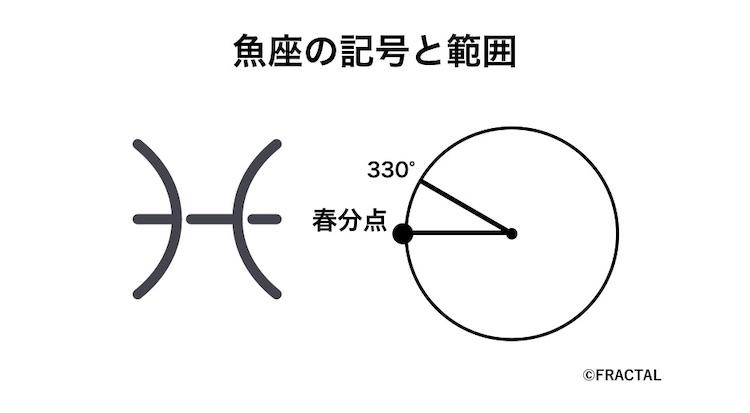 魚座の記号